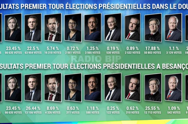 Les résultats au premier tour des présidentielles 2017 à Besançon