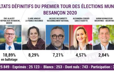 Résultats 1er Tour des élections municipales 2020 à Besançon